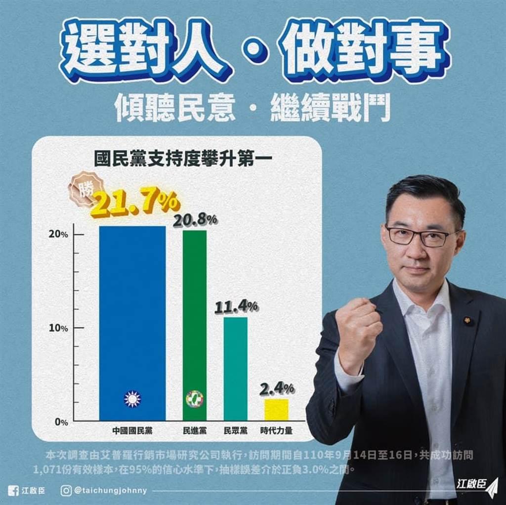 民調顯示,國民黨以21.7%的支持度拔得頭籌,民進黨為20.8%,民眾黨為11.4%。(圖 翻攝自江啟臣臉書)