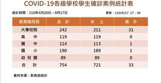 全國確診學生754人 其中大專生累計242名