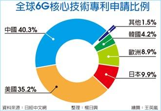 全球6G戰 中國專利搶下40%