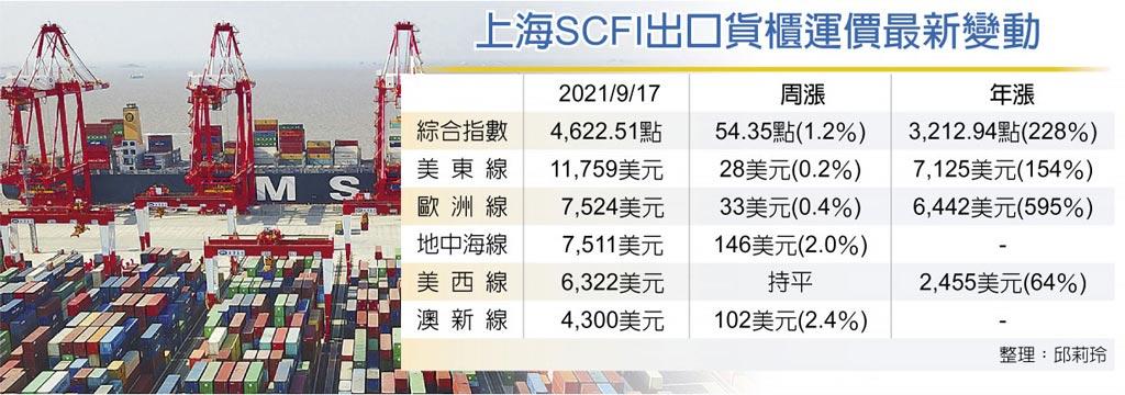 上海SCFI出口貨櫃運價最新變動