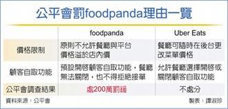 不當限制餐廳 foodpanda 挨罰200萬
