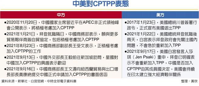中美對CPTPP表態