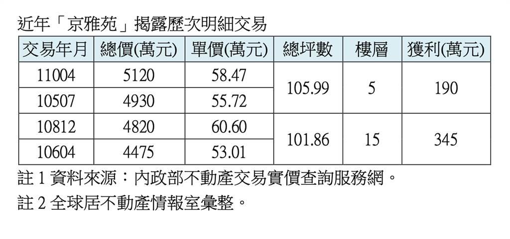 近年「京雅苑」揭露歷次明細交易
