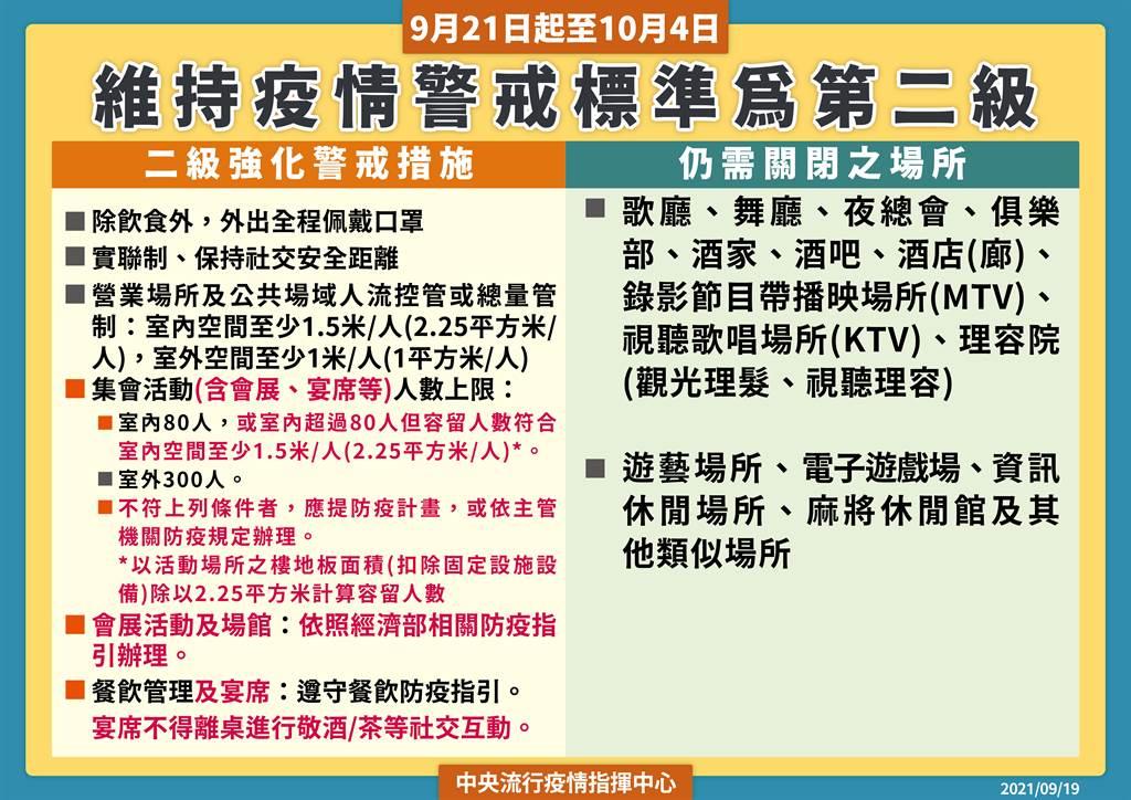指揮中心表示,國內疫情警戒維持二級,八大行業仍不開放。(圖/指揮中心提供)