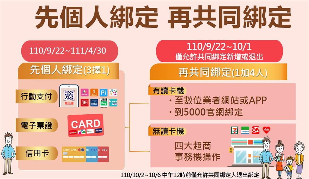 振興五倍券將於中秋連假後的第一個上班日9月22日上午9時起開放進行數位綁定。(取自經濟部中小企業處官網)