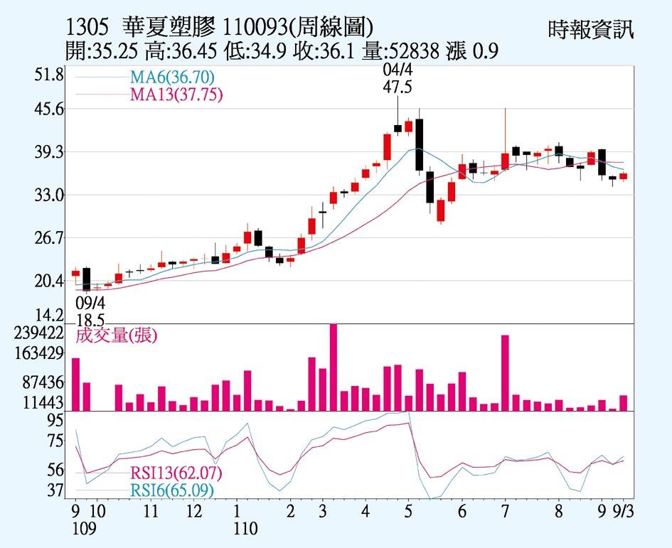 華夏 PVC供需趨緊