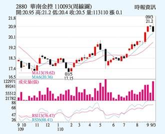 華南金 深耕非銀業務