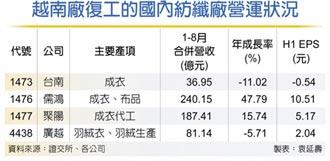 台南企業、聚陽等陸續復工 越南逐步解封 紡纖廠拚回神