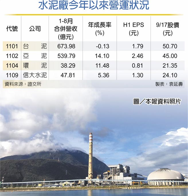 水泥廠今年以來營運狀況圖/本報資料照片