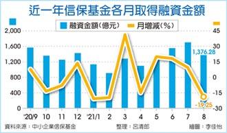 8月信保融資 月減近二成