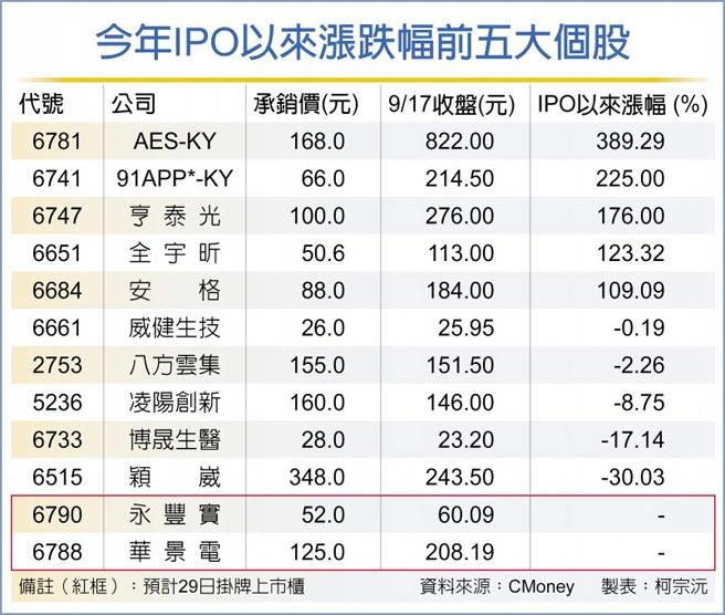 今年IPO以來漲跌幅前五大個股