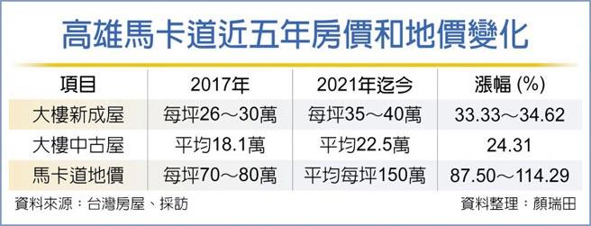 高雄馬卡道近五年房價和地價變化