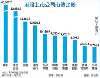 高盛:騰訊股王地位恐不保