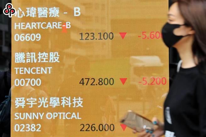 大陸《法治日報》稱:平台開放是大勢所趨,反壟斷並非反龍頭企業。圖為9月14日,港股大型科技股低迷,騰訊控股跌1.09%,報472.8港元。(中新社)