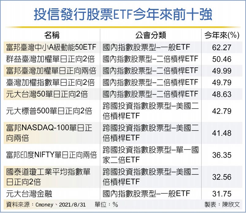 股票ETF績效榜 台印美最佳