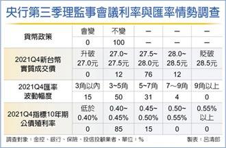 金融業篤定 央行利率連六凍