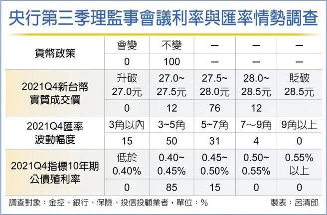 央行第三季理監事會議利率與匯率情勢調查