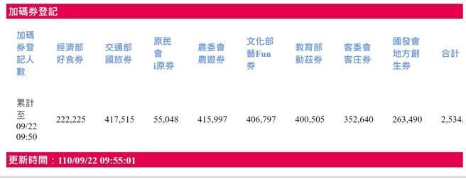 今日振興五倍券以及八大部會加碼券開始登記,藝FUN券在1小時內也已有40多萬份加碼登記。(摘自經濟部網站)