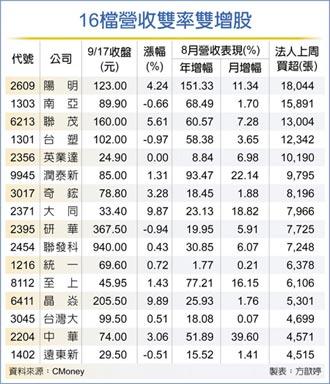 營收雙率雙增股 資金簇擁