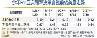 Fed利率決策在即 多元投資挺過中秋震盪