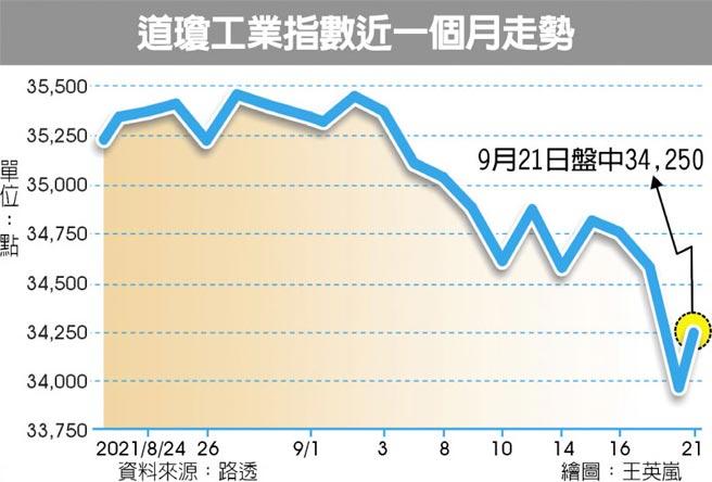 道瓊工業指數近一個月走勢