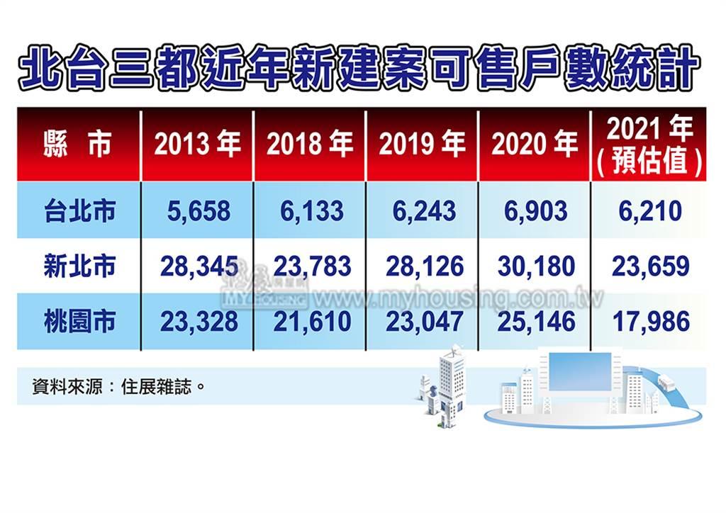 北台三都近年新建案可售戶數統計