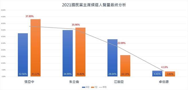 國民黨主席選舉最終聲量分析。(圖片摘自聲量看政治臉書)