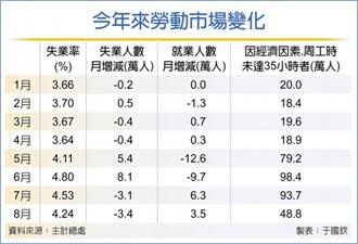 8月失業率4.24% 連二月下降