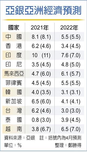Delta疫情延燒 亞銀調降亞太今年成長預估 台灣逆勢上修至6.2%