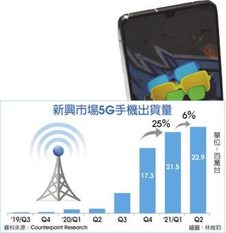 新興市場5G手機銷量 強強滾