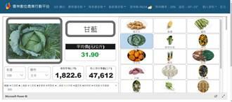 「雲林數位農業行動平台」上線   從大數據分析種植的方向