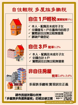 台南提高非自住房屋稅率 將提付市議會審議