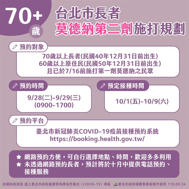 北市28日開放70歲長者打莫德納第二劑於北市預約系統預約。(北市府提供/楊亞璇台北傳真)