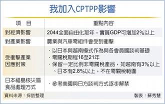 以WTO名稱申請 我入CPTPP GDP估增逾2%