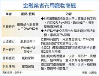 300億毛孩經濟 金融業出招