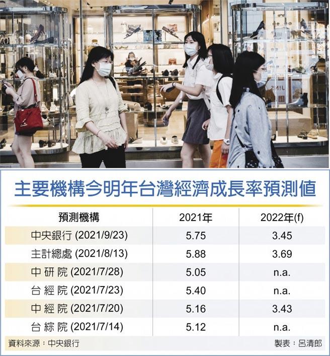 主要機構今明年台灣經濟成長率預測值