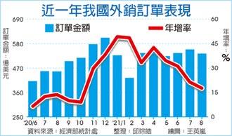 外銷訂單連18紅 歷年同月新高