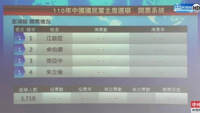 國民黨主席選舉25日投開票,圖為 開票統計頁面。(圖/中時新聞網)