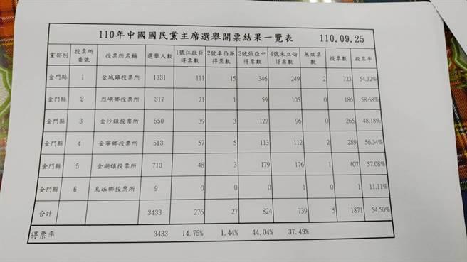 國民黨主席選舉,金門縣投票結果。(金門縣黨部提供)