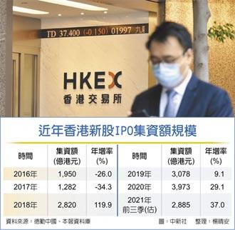 香港新股集資規模 跌出前三