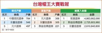 台灣權王-中國信託證券 觀望氛圍濃 聚焦Q3財報績優股