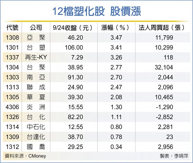 12檔塑化股 股價漲