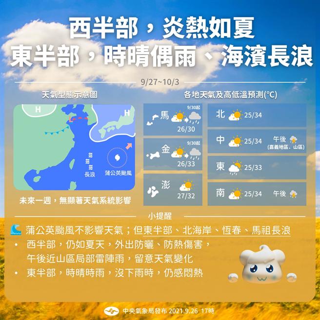 未來一周天氣,西半部午後近山區仍有仍有局部雷陣雨,東半部時晴時雨、濱海有長浪。(圖/氣象局)
