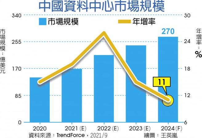中國資料中心市場規模