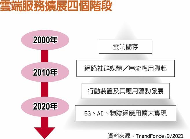 雲端服務擴展四個階段