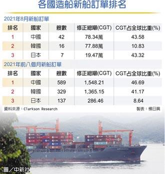 陸8月新船訂單 再稱冠全球