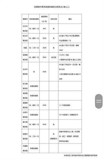 遭指未補助教保員健檢 台南教育局:比法定還優惠