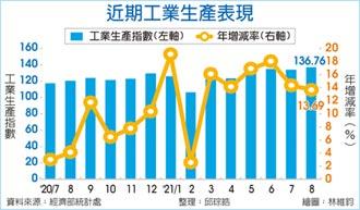 消費性電子新品備貨效應 8月工業生產指數 單月新高