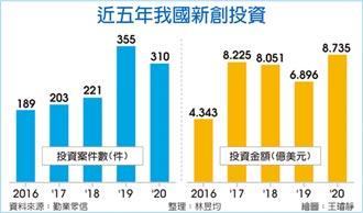 台灣新創 獲投資件數、金額雙增