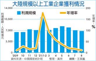 陸8月工業利潤增速 一年新低